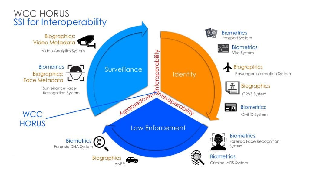 EU Interoperability - SSI & EU Interoperability