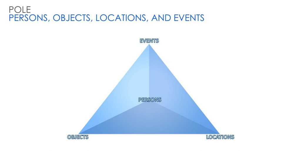 EU Interoperability - The POLE Pyramid - UMF