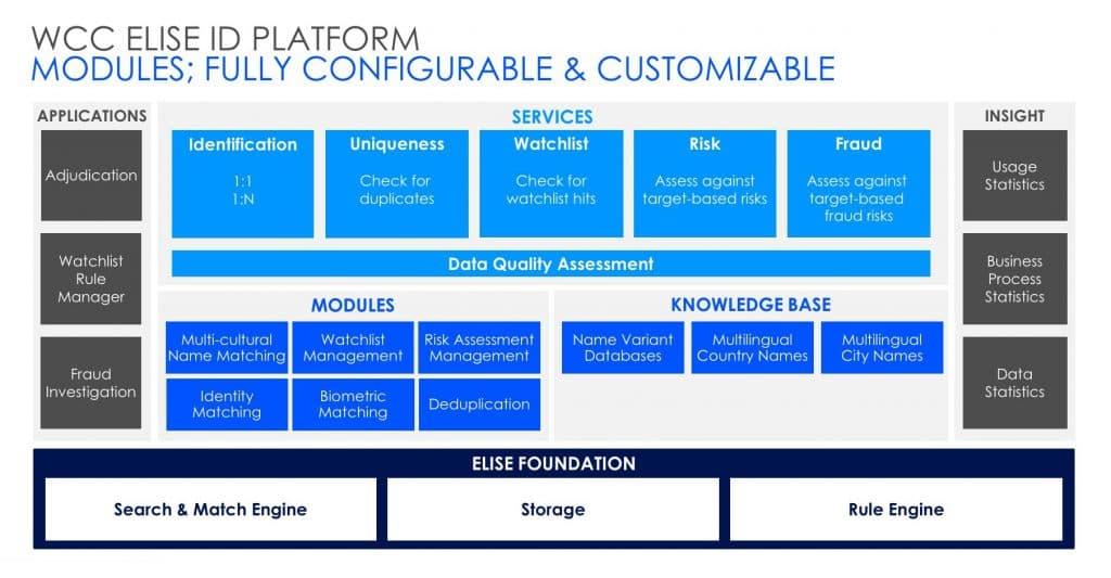 EU Interoperability - WCC ELISE ID, Fully Configurable and Customizable - UMF