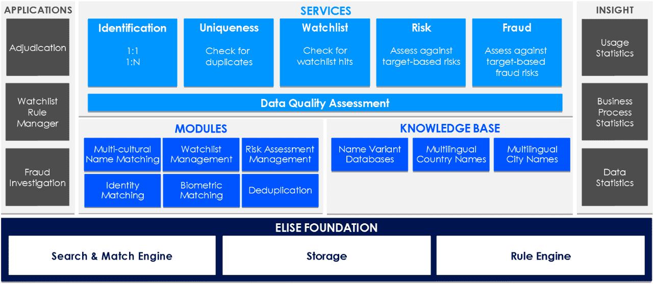 ELISE ID modules