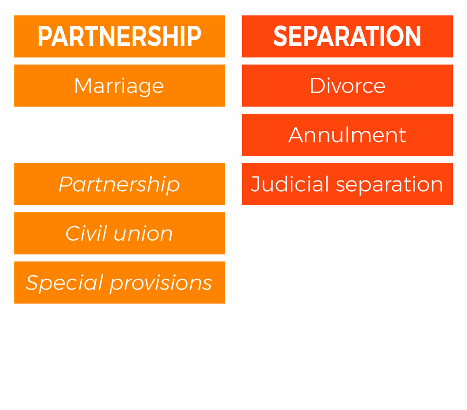 HERA - PARTNERSHIP AND SEPARATION