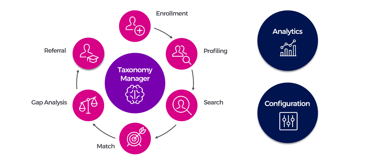 Job matching; matching platform; smart search & match platform